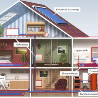 Система опалення в будівництві будинків